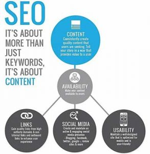 seo-is-about-content